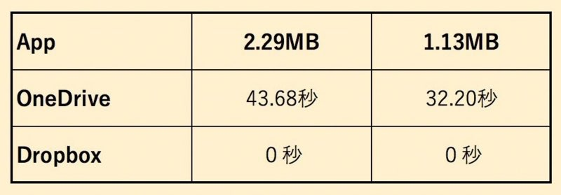 App版の比較