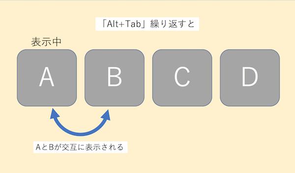 Alt+Tabを繰り返した図