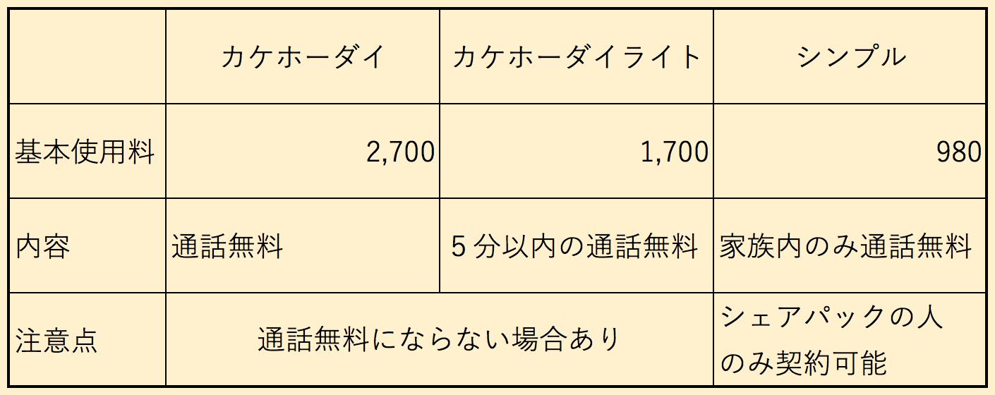ドコモの通話プラン比較表