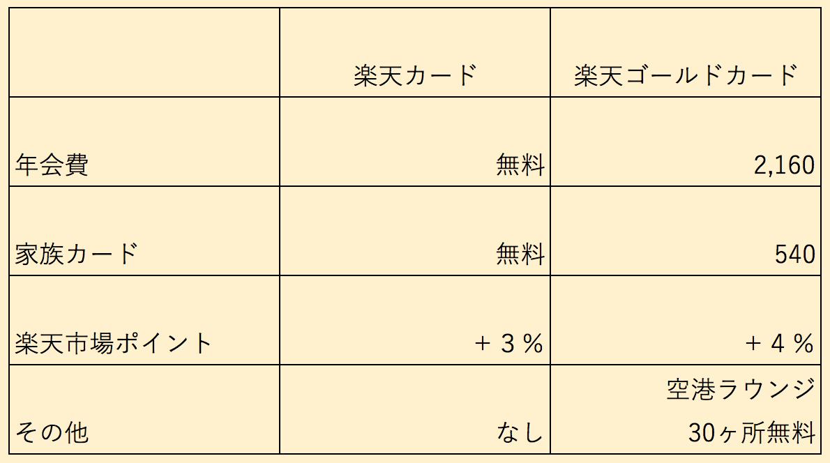 楽天カード比較表